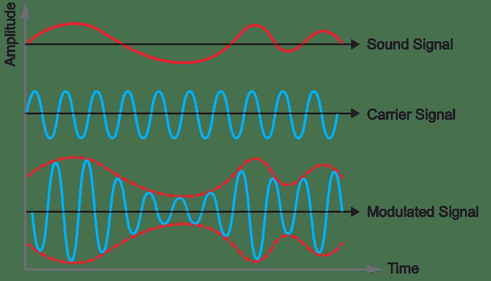 Wave_Modulation